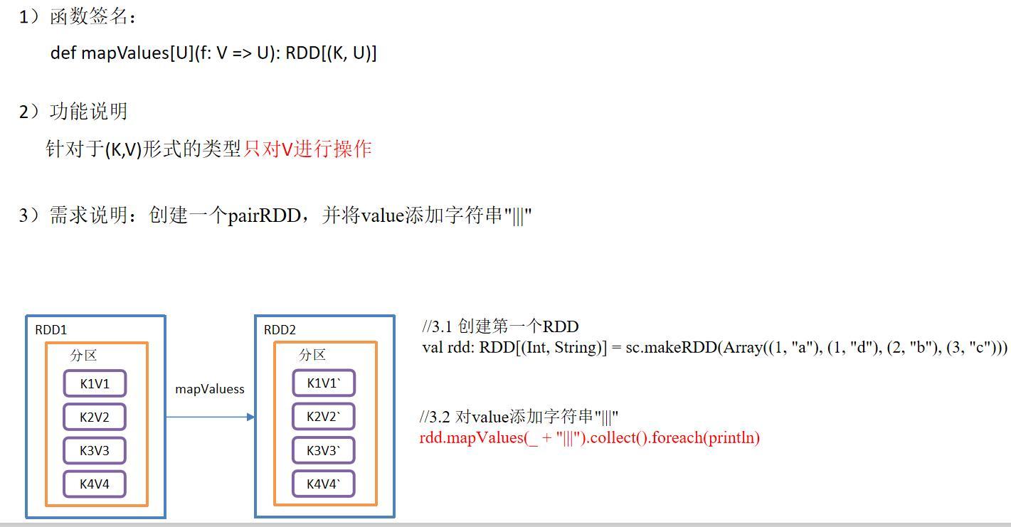 Spark常用RDD算子详解!!!