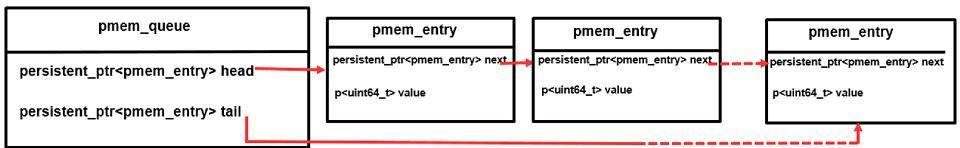 使用持久内存开发工具包 (PMDK) 创建持久内存感知队列