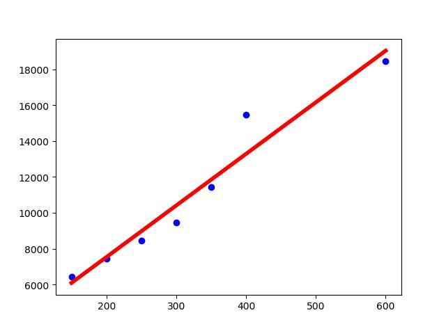 sklearn实现线性回归/多元线性回归 python