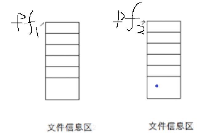 【C语言进阶】文件操作&函数功能