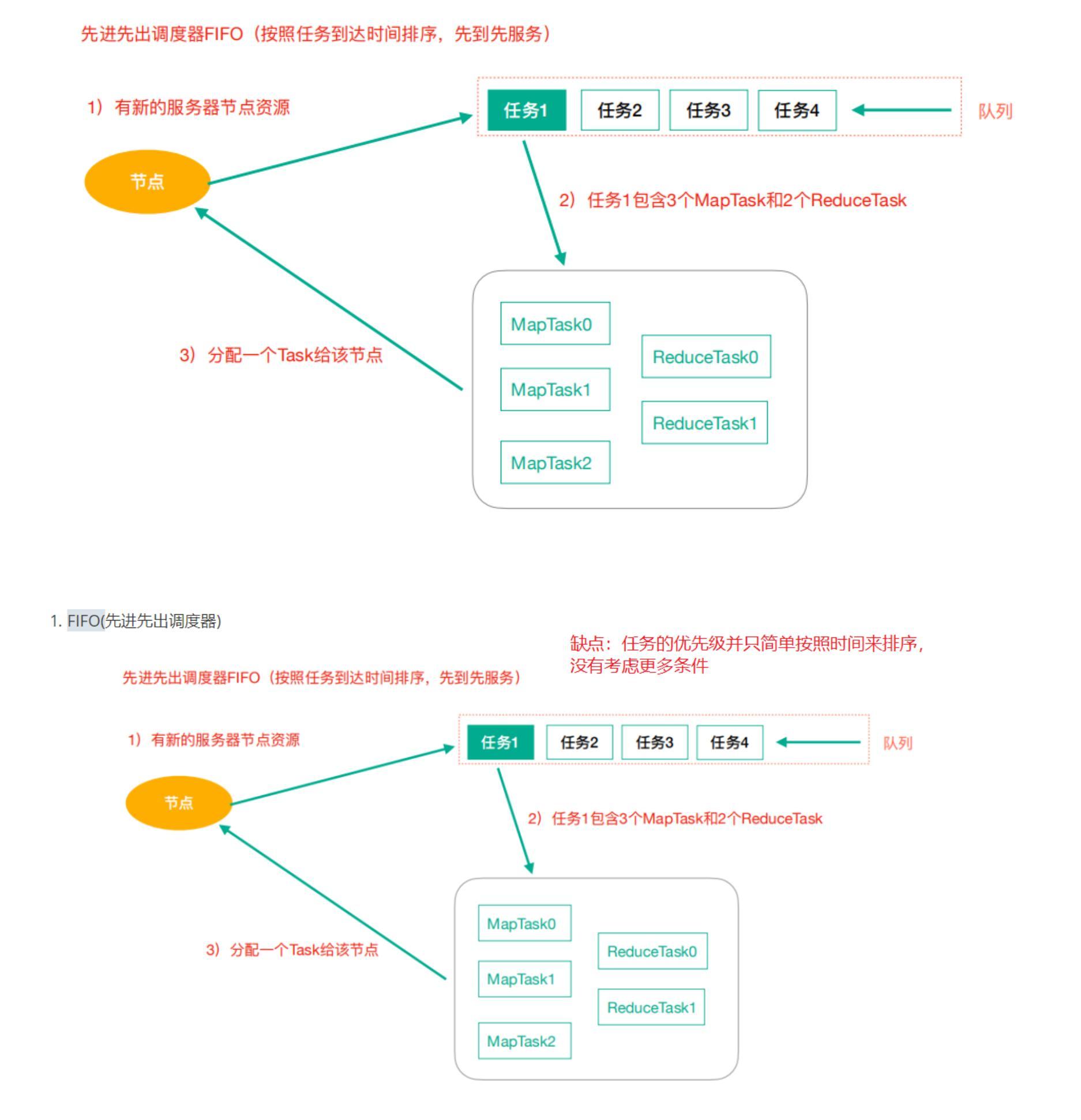 我的架构梦:(五十九) Apache Hadoop 架构与原理