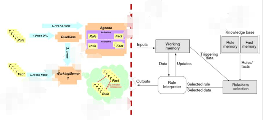 Virtual Machine Software Architecture Style(虚拟机风格)
