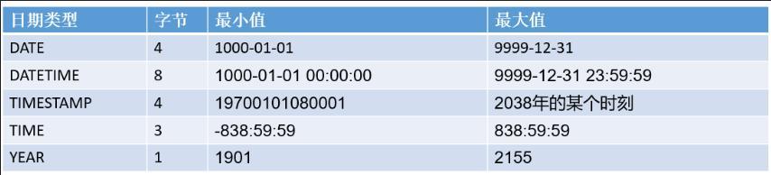 hadoop大数据开发技术学习笔记第二天:(前序)MySQL登录和数据库核心知识(1)
