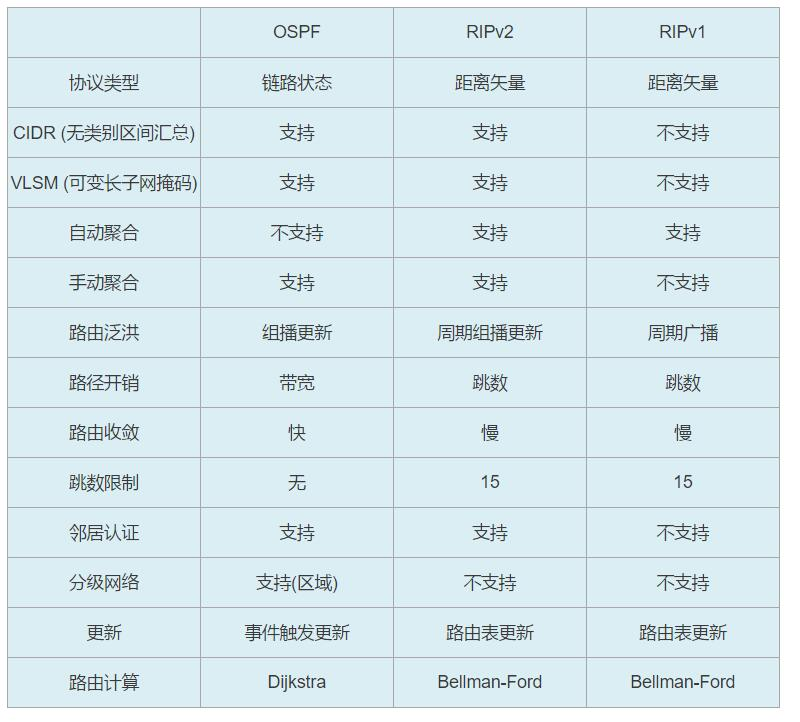 OSPF路由协议(超详细)!