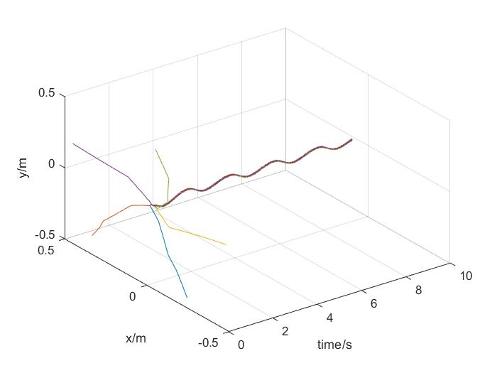 用MATLAB和内点法实现带有时变不等式约束的分布式优化