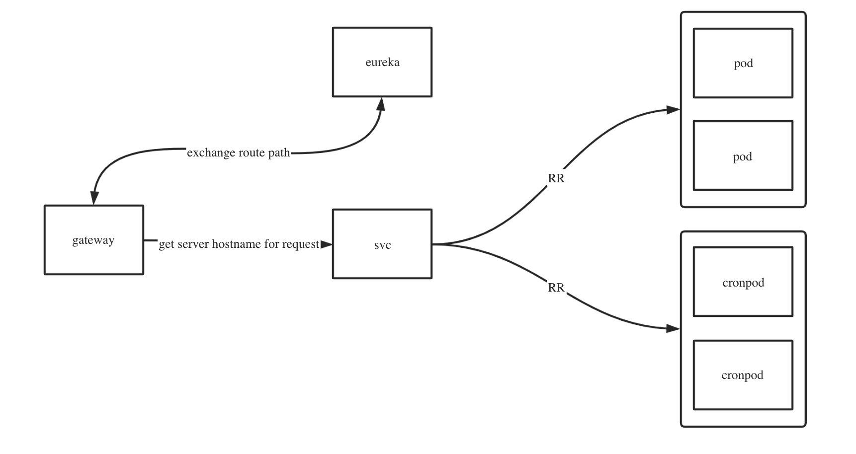 如何做到秒级扩容1000加业务节点