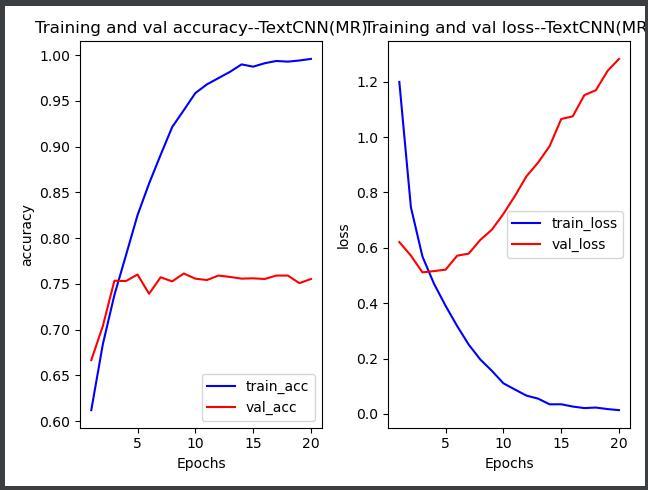 在MR数据集上进行数据预处理,并通过TextCNN、SimpleRNN验证效果
